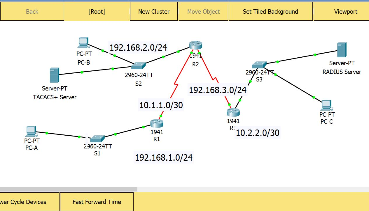 3.6.1.2 Packet Tracer – Configure AAA Authentication On Routers