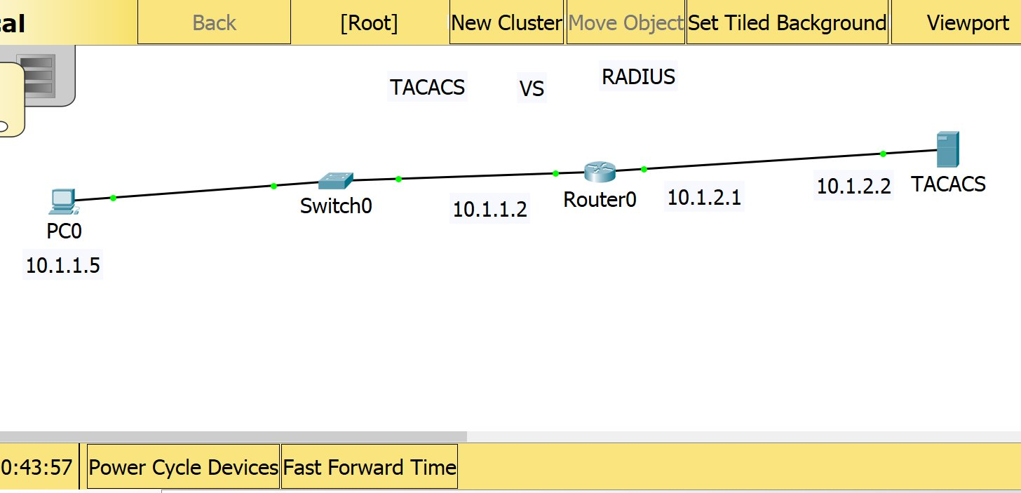 ICND2 Configuring TACACS+ Server Authentication Packet Tracer