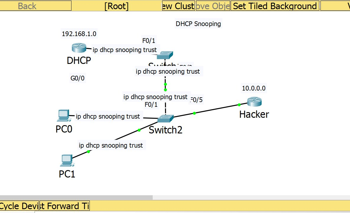 ICND2 Prevent Man in The Middle Attack with DHCP Snooping