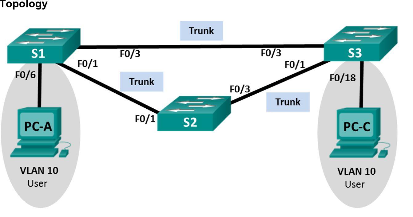 ICND2 Configuring Rapid PVST+, PortFast, and BPDU Guard