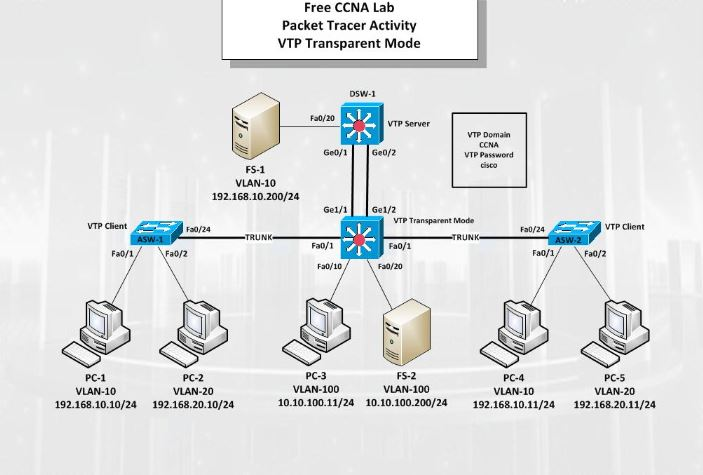 VTP Servers Clients Configuration with Packet Tracer
