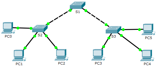 VTP and DTP Troubleshoot With 2.2.3.3. Packet Tracer