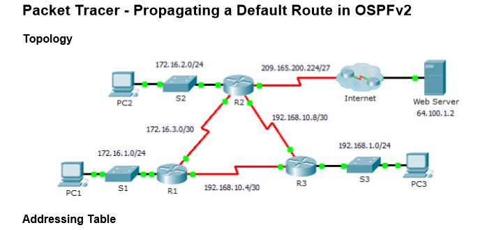 5.1.3.5 Packet Tracer – Propagating a Default Route in OSPF