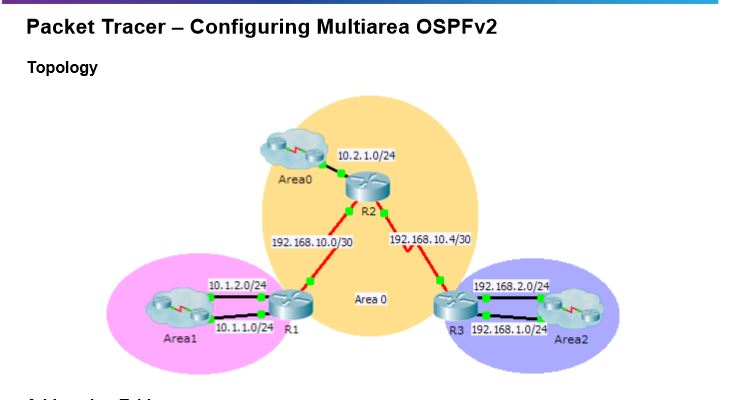 6.2.3.6 Packet Tracer –  Configuring Multiarea OSPF