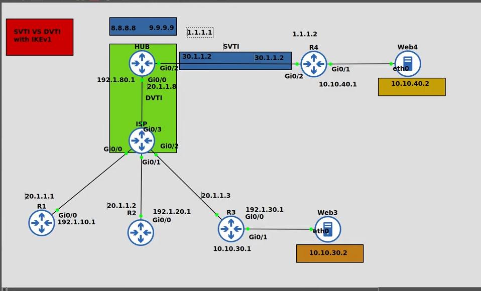 SVTI vs DVTI using IKEv1 + IPSEC