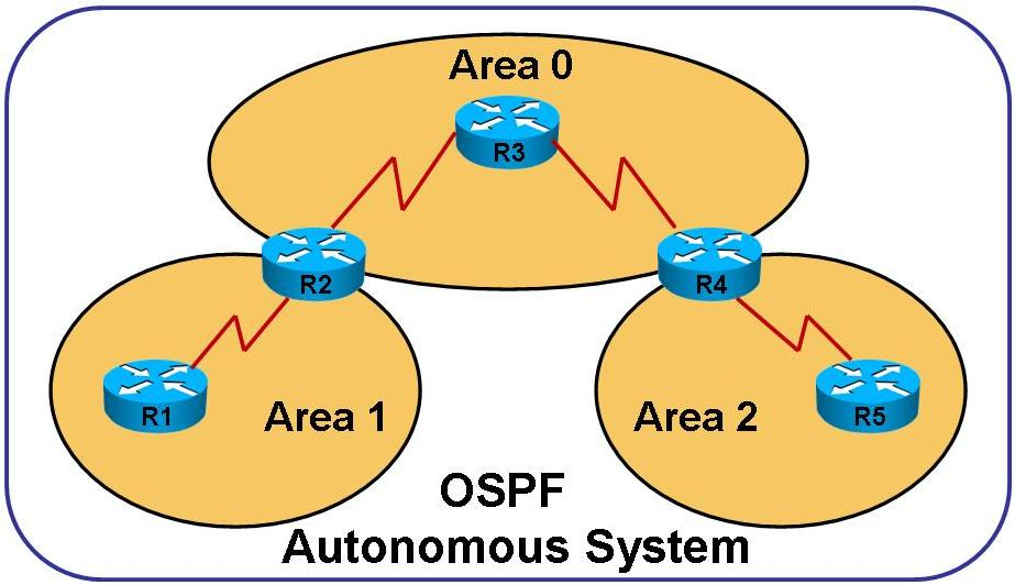 CCNA 200-301 – Best Way to OSPFv2 Troubleshooting